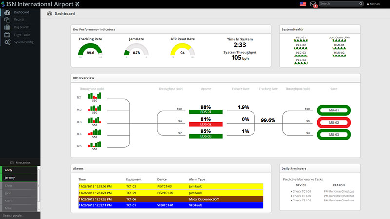 BHS Now Dashboard and KPIs Screenshot.